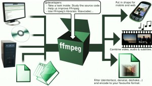 FFMPEG Functionality - The ultimate media tool