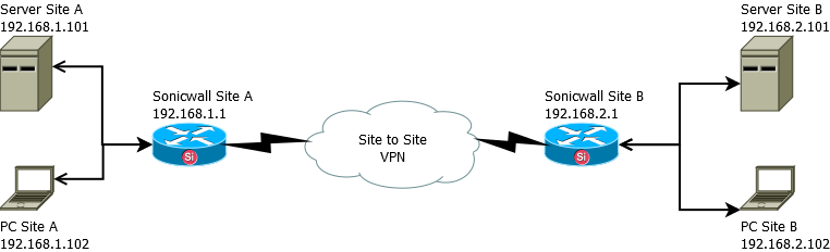 Site to Site VPN Sonicwall - Install, Configure, Troubleshooting